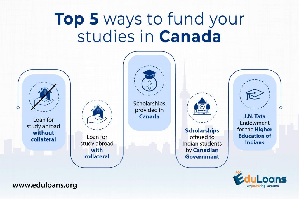 Study loan for Canada